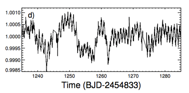 Data from Kepler showing KIC 8462852 starlight going up and down on a timescale of 20 or so days. The 20 day pattern continued for weeks before disappearing completely.