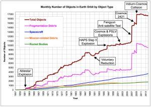 60 years of space debris
