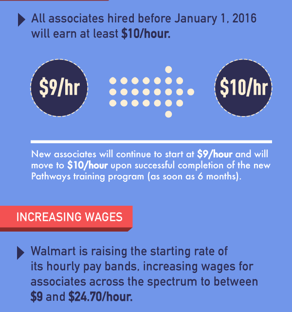 Walmart pay raise To Happen 2016