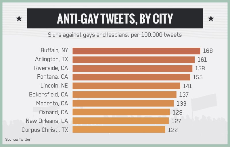 Buffalo most anti-gay
