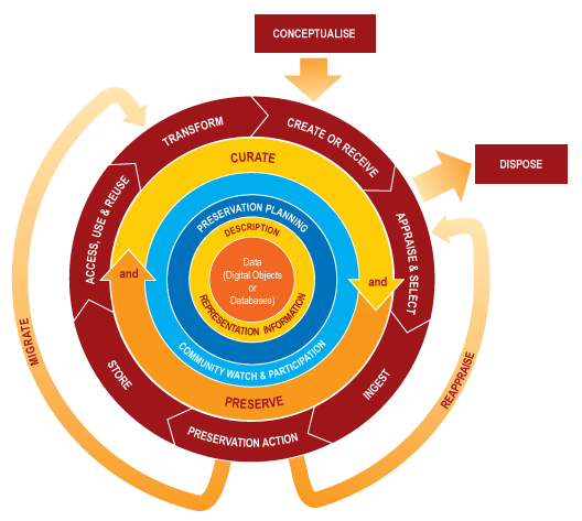 DCC Curation Lifecycle Model