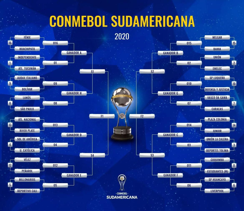Chaves da Sul-Americana