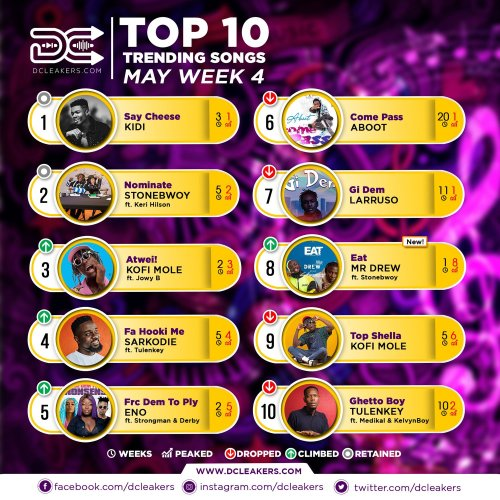 DCLeakers Official Chart May Week 4 - Fella Makafui reacts to Sister Deborah's Birthday Message to Medikal