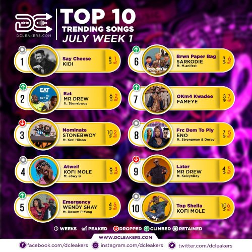 DCLeakers Chart Official July Wk 1 - DJ Neptune ft. JoeBoy & Mr. Eazi - Nobody