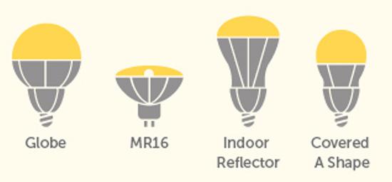 energy efficient lighting dc