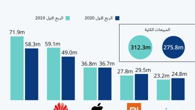 Photo of انفوجرافيك- مبيعات الهواتف الذكية في الربع الاول من عام 2020 مقارنة مع عام 2019 لنفس الفترة