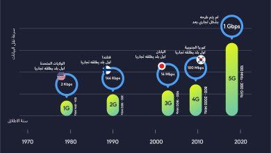 Photo of انفوجرافيك – تطور اجيال الاتصالات منذ اول اطلاق تجاري لها الى اليوم