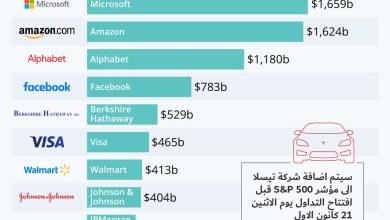 Photo of انفوجرافيك- شركة تيسلا تنظم لمؤشر S&P 500 لاكبر 500 شركة في الولايات المتحدة