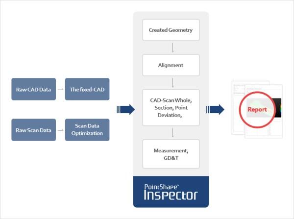 Ellenőrzési folyamatábra