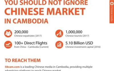 You should not ignore Chinese Market in Cambodia