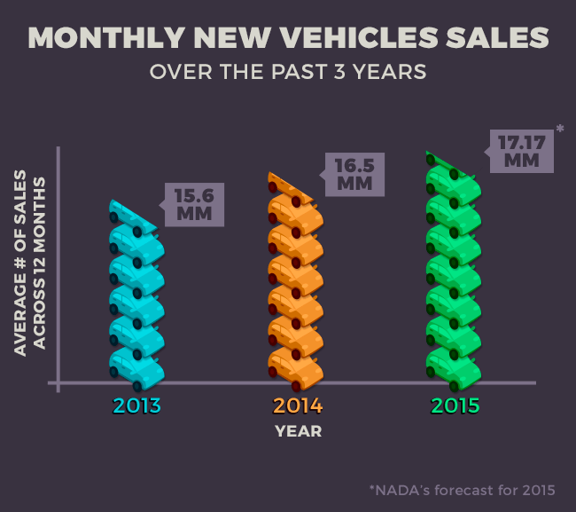 Chart - Monthly New Vehicle Sales Over Past 3 Years