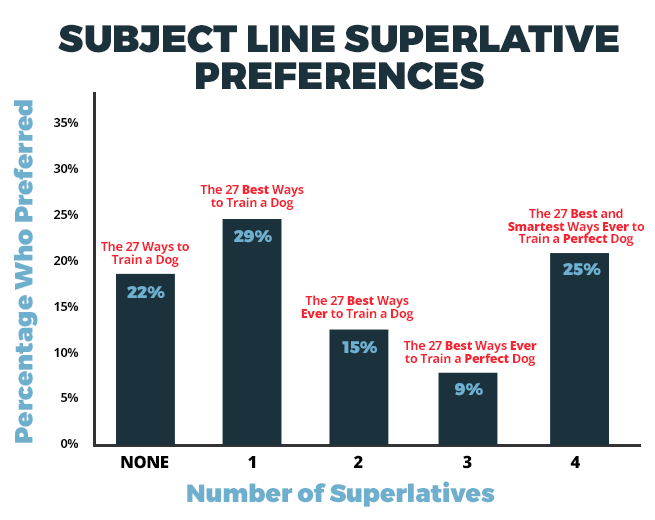 Automotive Dealer Superlative Preferences In Email Subject Lines
