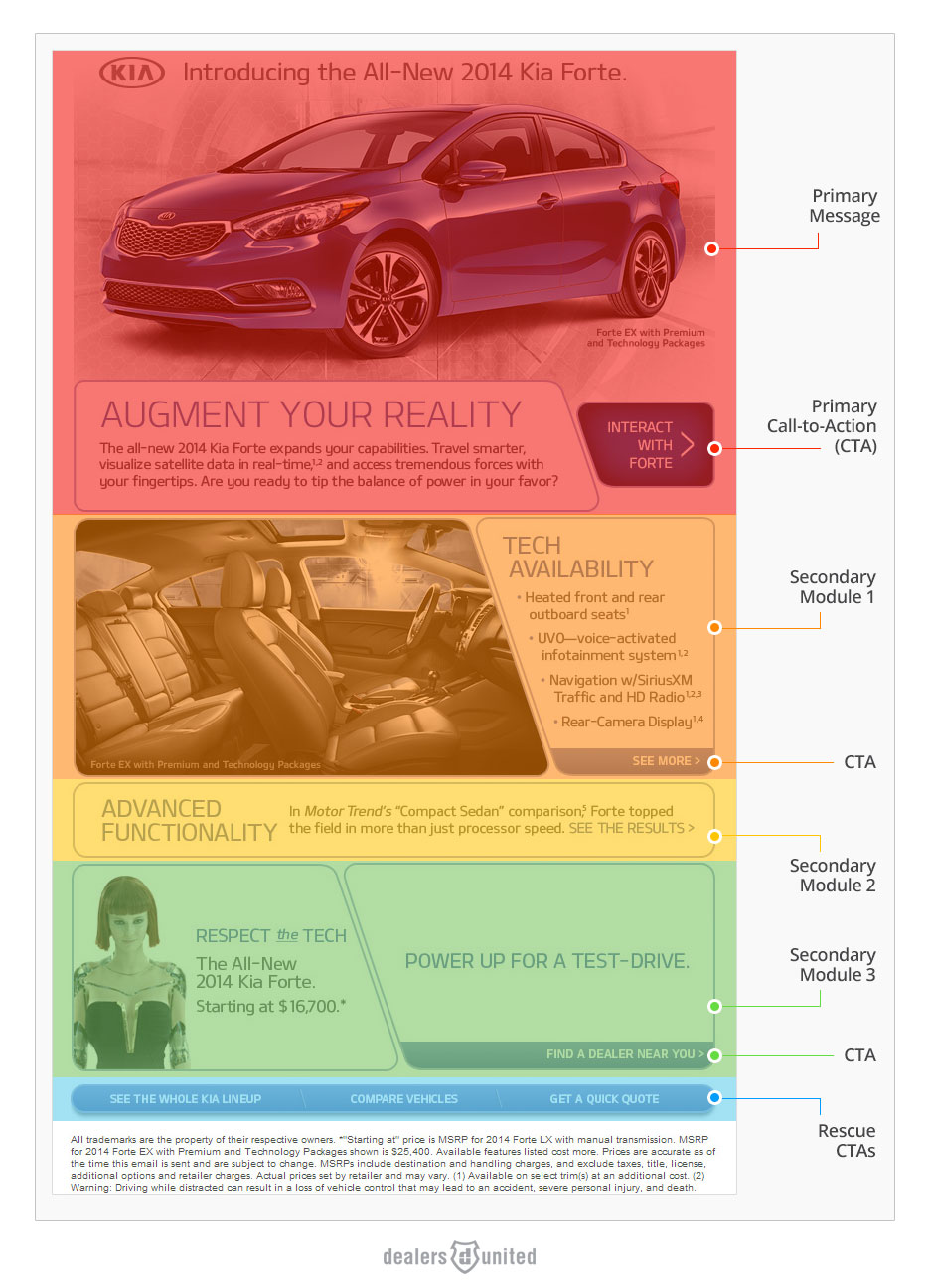 Auto Dealer Email Campaign Primary and Secondary Content