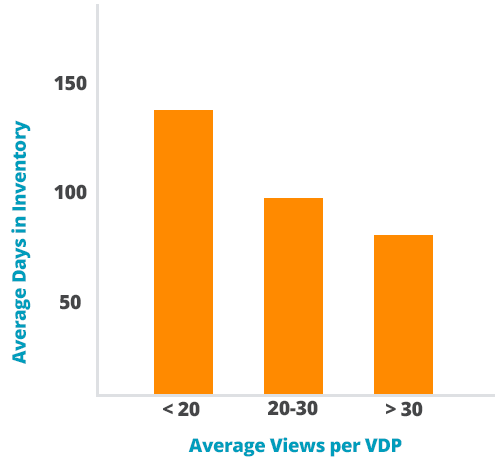 VDP Uncensored: Relationship Between VDP Views and Sales