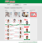 Eksperci Castrol EDGE Grand Prix Predictor