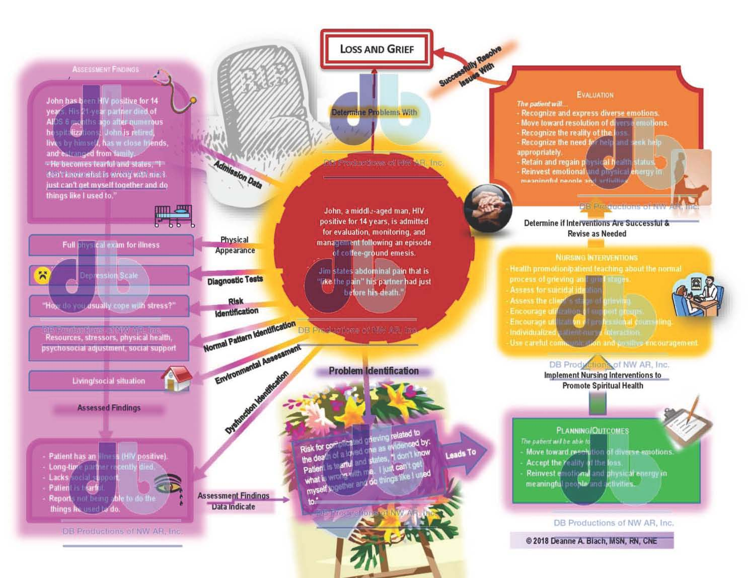 Grief And Loss Concept Map Deanne Blach