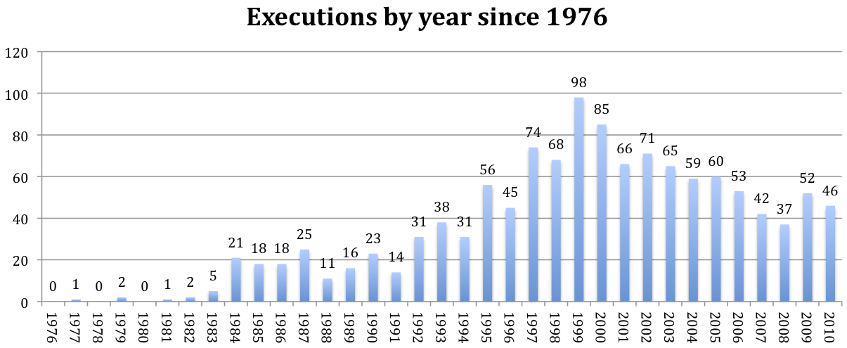 an introduction to the history of death penalty The death penalty the introduction is followed by this executive summary and a brief section which traces the history of the death penalty in new york.