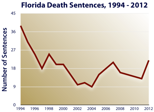 Florida | Death Penalty Information Center
