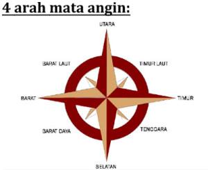 4-arah-mata-angin