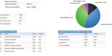 Resultados elecciones Tierra del Fuego