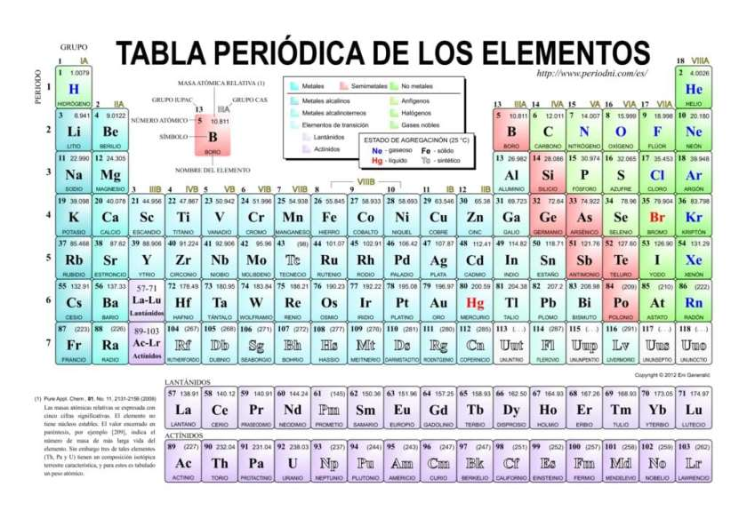 Tabla periodica 2017 iupac pdf periodic diagrams science tabla periodica actualizada 2017 pdf images periodic table and urtaz Images