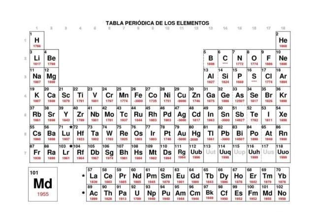 tabla periodica de valencias image collections periodic table and tabla periodica con valencias excel choice image - Tabla Periodica Con Valencias En Pdf