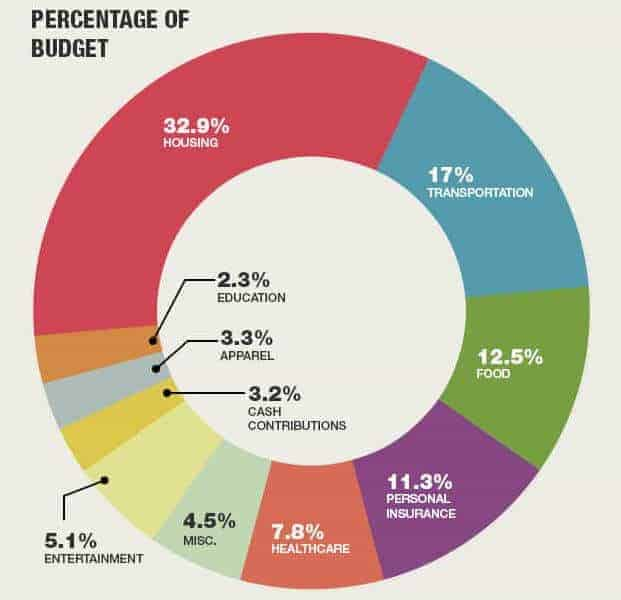 How does your budget compare to these household personal finance statistics?