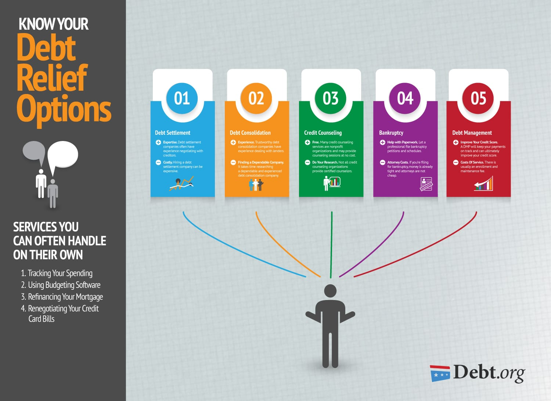 Debt Relief Options Explore Your Options Amp Find Your Debt