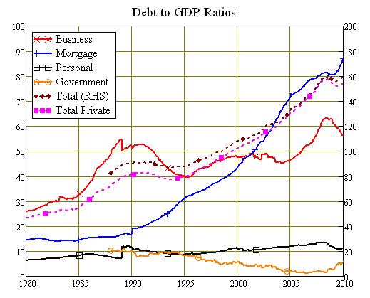 Components of Australian Debt