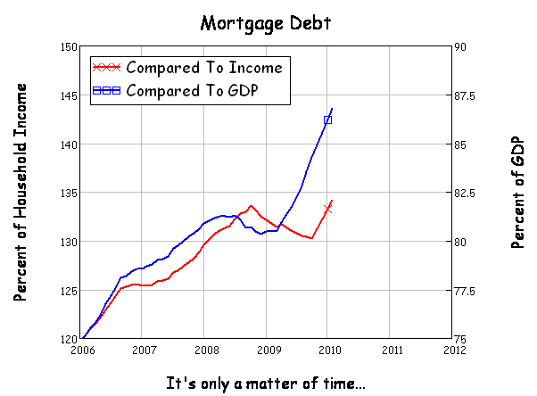 Debt Level Comparisons