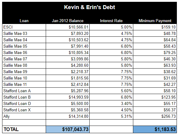 Ally Financial Payoff >> How We Paid Off 107 000 Of Debt In 33 Months