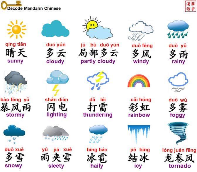 Weather vocabulary 天气
