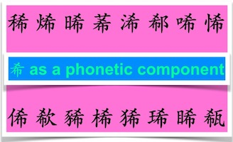 How Chinese components form phono-semantic characters?