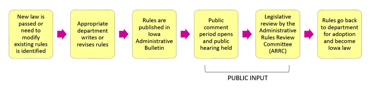 Admin Rules process