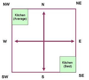 Vastu Kitchen Position Location Compliant Tips