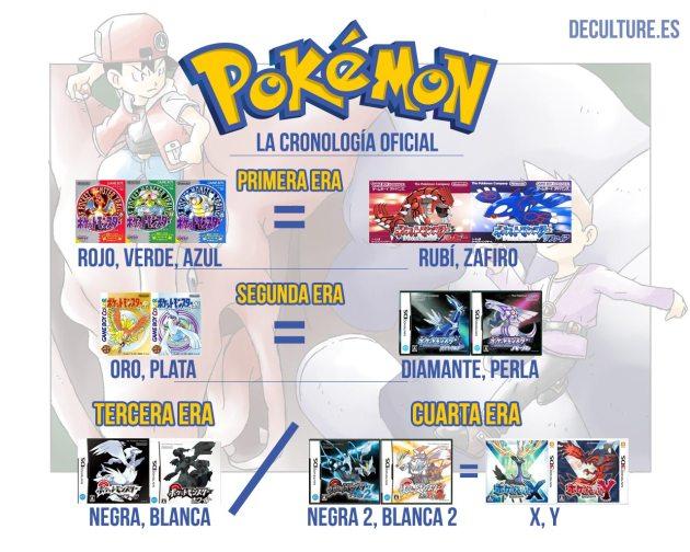 Pokemon-Cronologia-Oficial