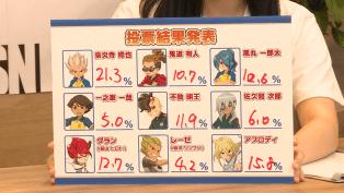 Votaciones Inazuma Eleven