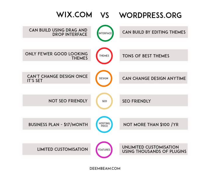 wix.com-vs-wordpress.org