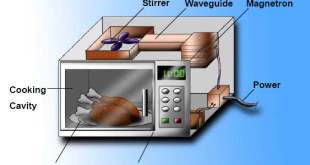 Microwave Tips In Hindi