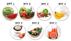 GM diet plan chart
