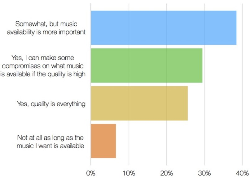 streaming_music_quality_survey31