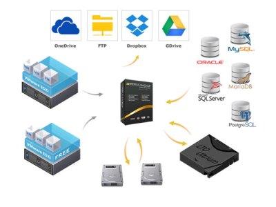 Iperius Backup : soluzione completa per il backup made in Italy