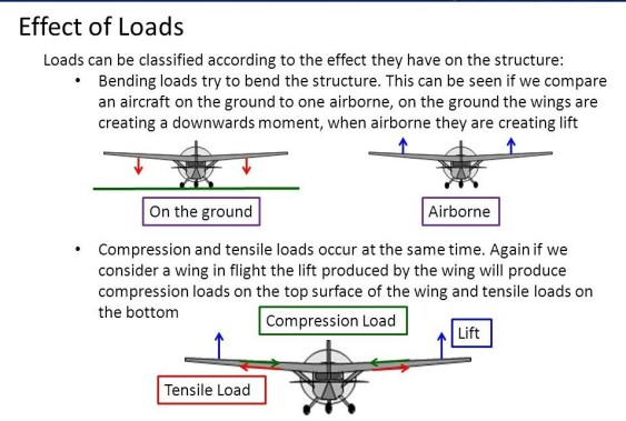 Airframe Structures, Forces Applied And Design Constraints
