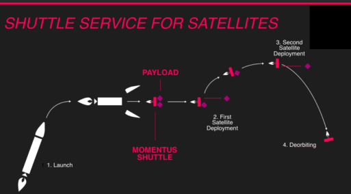 SpaceX Über-esque Ride Sharing Platform