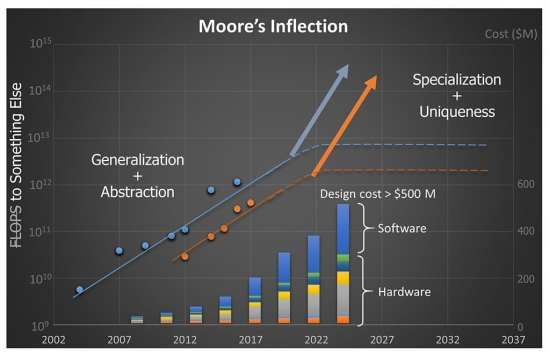 Moore's Inflection
