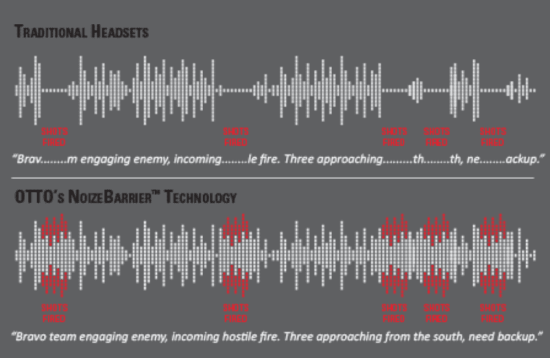 Critical details come through loud and clear A few missing words can mean the difference between success and failure. Compared to traditional headsets, OTTO's NoizeBarrier™ technology prevents temporary audio dropouts when loud sounds are present, ensuring crystal clear, continuous radio communication for improved safety and tactical awareness.