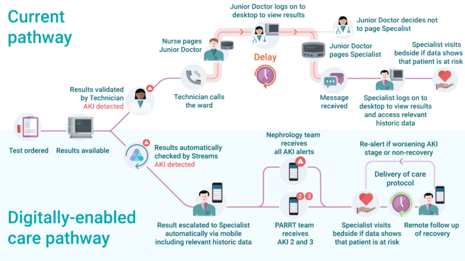 An illustration how an at-risk patient is flagged in the traditional vs. digitally-enabled care pathway. Deepmind Image