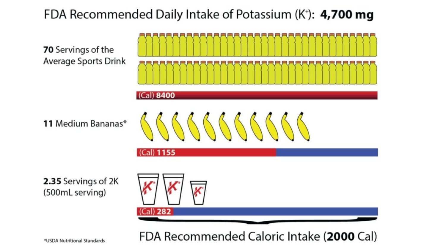 The FDA recommends individuals consume at least 4700 mg of potassium per day. Using the standard sports drink, an individual would consume about 70 servings comprising 8400 calories. Alternatively, an individual could consume 11 medium bananas comprising 1155 calories. The best option is to drink 2.35 servings of Krampade comprising just 282 calories. Figure from Krampade, copyright 2020.