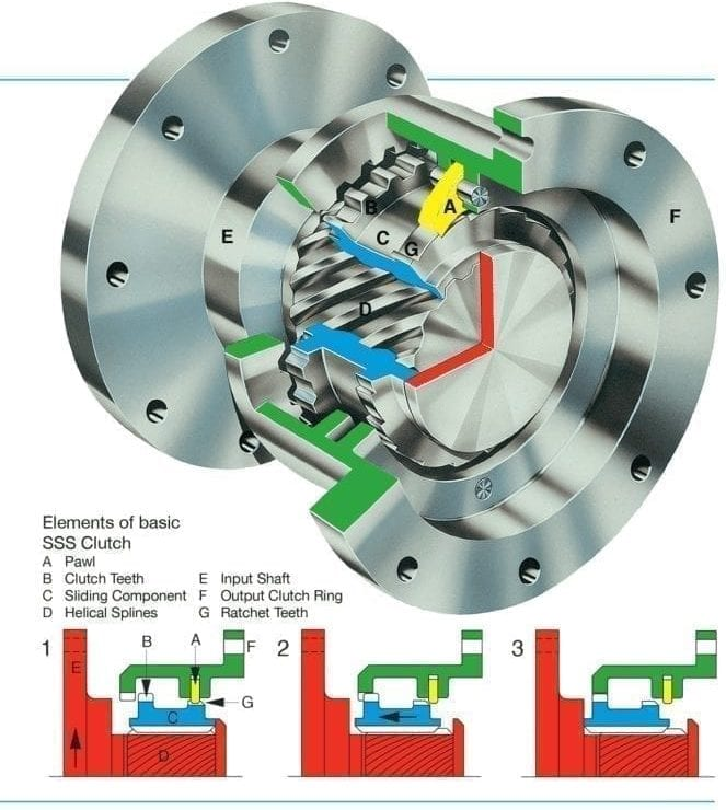 SSS Clutch Operating Principle (SSS Clutch image)