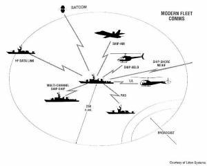 Fleet Communications